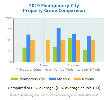 Montgomery City Property Crime vs. State and National Comparison