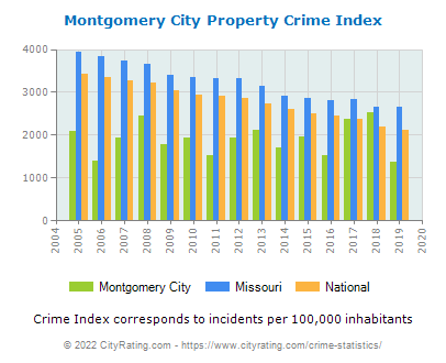Montgomery City Property Crime vs. State and National Per Capita