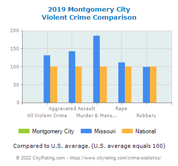 Montgomery City Violent Crime vs. State and National Comparison