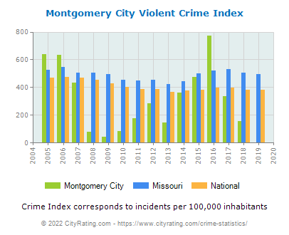 Montgomery City Violent Crime vs. State and National Per Capita