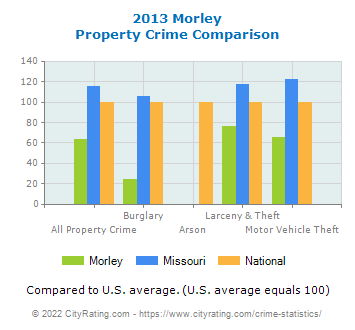 Morley Property Crime vs. State and National Comparison