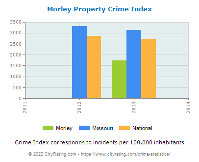 Morley Property Crime vs. State and National Per Capita