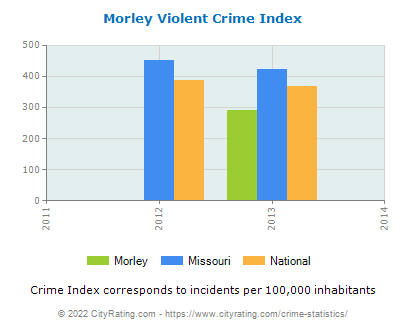 Morley Violent Crime vs. State and National Per Capita