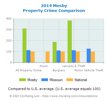 Mosby Property Crime vs. State and National Comparison