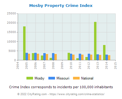 Mosby Property Crime vs. State and National Per Capita