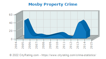 Mosby Property Crime