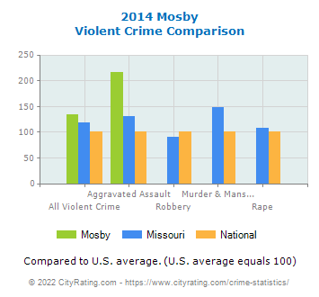 Mosby Violent Crime vs. State and National Comparison