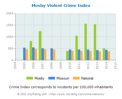 Mosby Violent Crime vs. State and National Per Capita