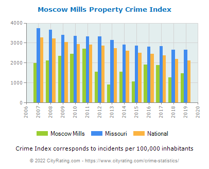 Moscow Mills Property Crime vs. State and National Per Capita