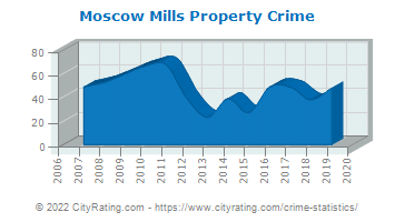 Moscow Mills Property Crime