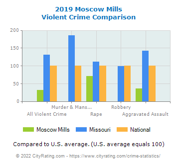 Moscow Mills Violent Crime vs. State and National Comparison