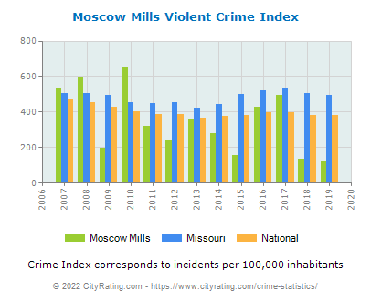 Moscow Mills Violent Crime vs. State and National Per Capita