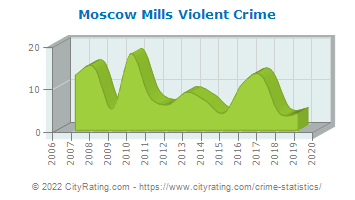 Moscow Mills Violent Crime