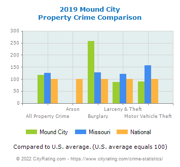 Mound City Property Crime vs. State and National Comparison