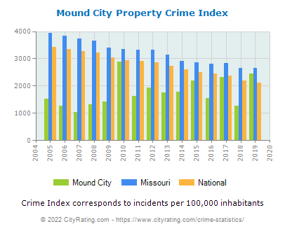 Mound City Property Crime vs. State and National Per Capita