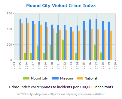 Mound City Violent Crime vs. State and National Per Capita