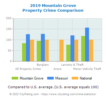 Mountain Grove Property Crime vs. State and National Comparison