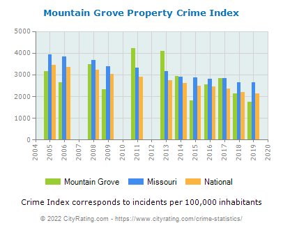 Mountain Grove Property Crime vs. State and National Per Capita