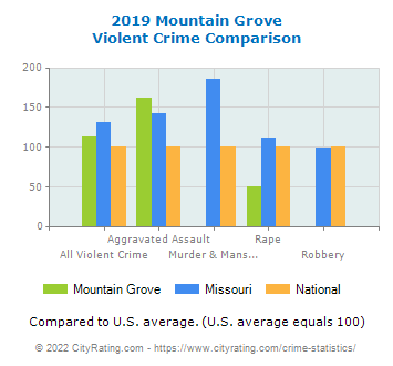 Mountain Grove Violent Crime vs. State and National Comparison
