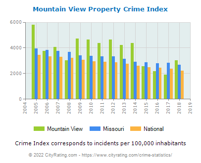 Mountain View Property Crime vs. State and National Per Capita