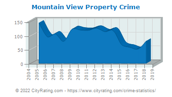 Mountain View Property Crime