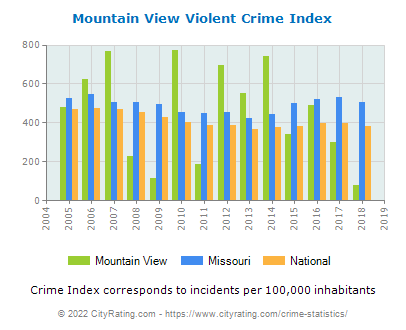 Mountain View Violent Crime vs. State and National Per Capita