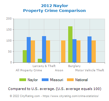 Naylor Property Crime vs. State and National Comparison