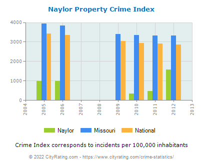 Naylor Property Crime vs. State and National Per Capita