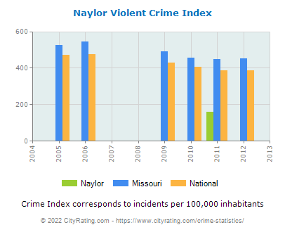 Naylor Violent Crime vs. State and National Per Capita