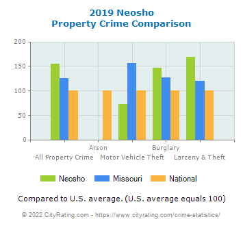 Neosho Property Crime vs. State and National Comparison