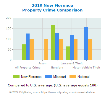 New Florence Property Crime vs. State and National Comparison