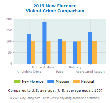 New Florence Violent Crime vs. State and National Comparison