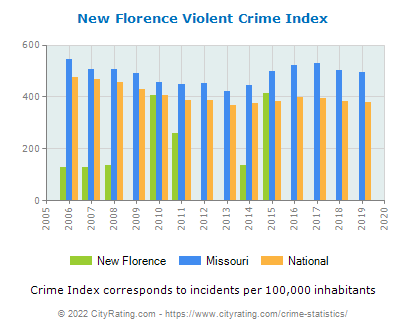 New Florence Violent Crime vs. State and National Per Capita
