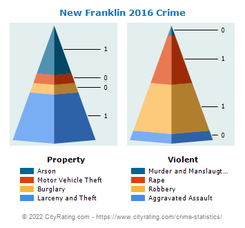 New Franklin Crime 2016