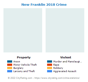 New Franklin Crime 2018