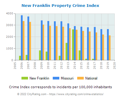 New Franklin Property Crime vs. State and National Per Capita
