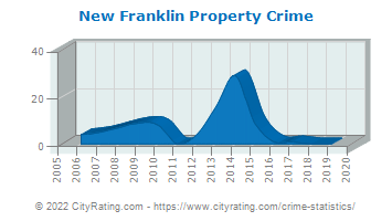 New Franklin Property Crime