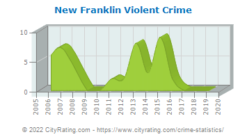 New Franklin Violent Crime