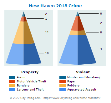 New Haven Crime 2018