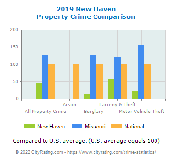 New Haven Property Crime vs. State and National Comparison