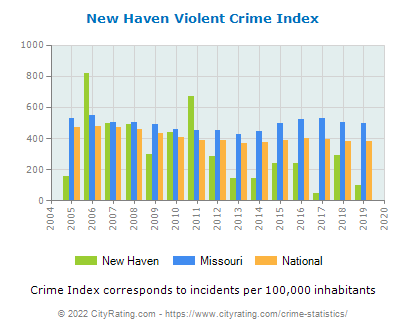 New Haven Violent Crime vs. State and National Per Capita