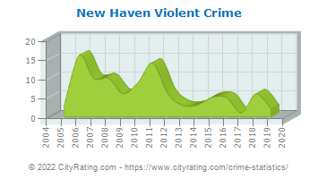 New Haven Violent Crime