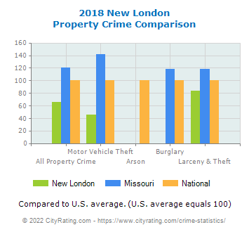 New London Property Crime vs. State and National Comparison
