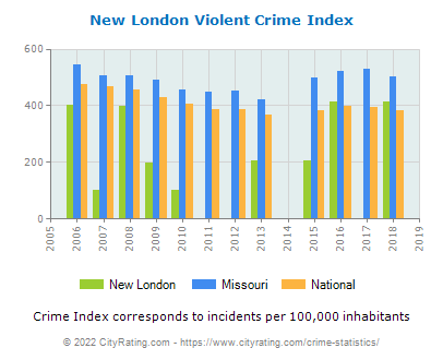 New London Violent Crime vs. State and National Per Capita