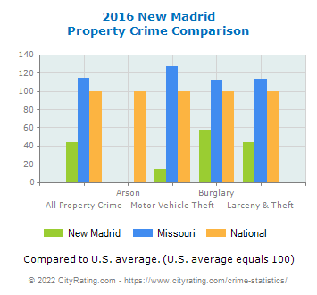 New Madrid Property Crime vs. State and National Comparison