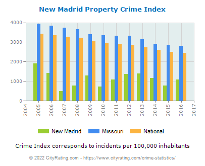 New Madrid Property Crime vs. State and National Per Capita
