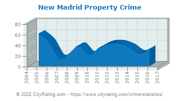 New Madrid Property Crime