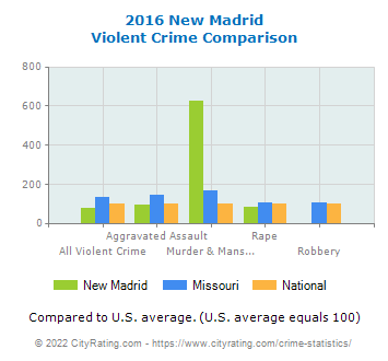 New Madrid Violent Crime vs. State and National Comparison