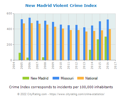 New Madrid Violent Crime vs. State and National Per Capita