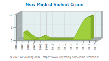 New Madrid Violent Crime